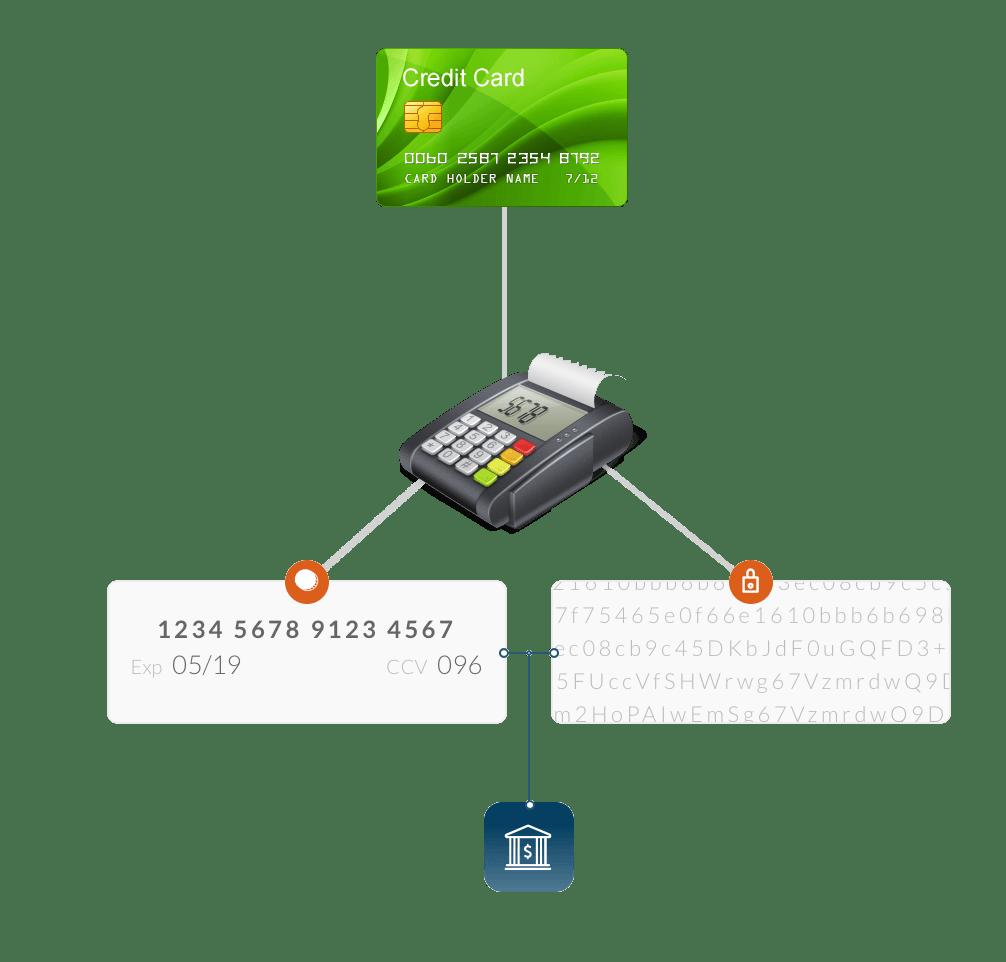 CardSecure provides P2PE